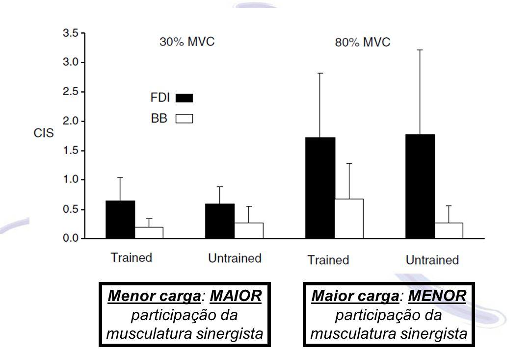Menor carga: MAIOR participação da musculatura sinergista
