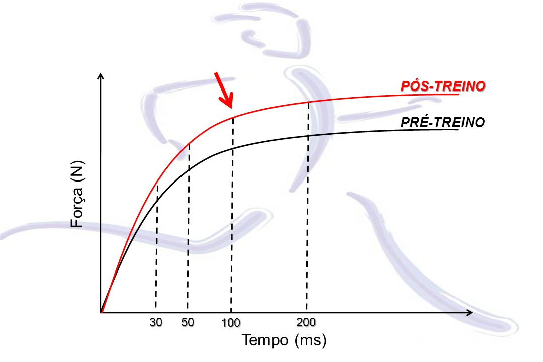 Força (N) Tempo (ms) 30 50 100 200 PÓS-TREINO PRÉ-TREINO