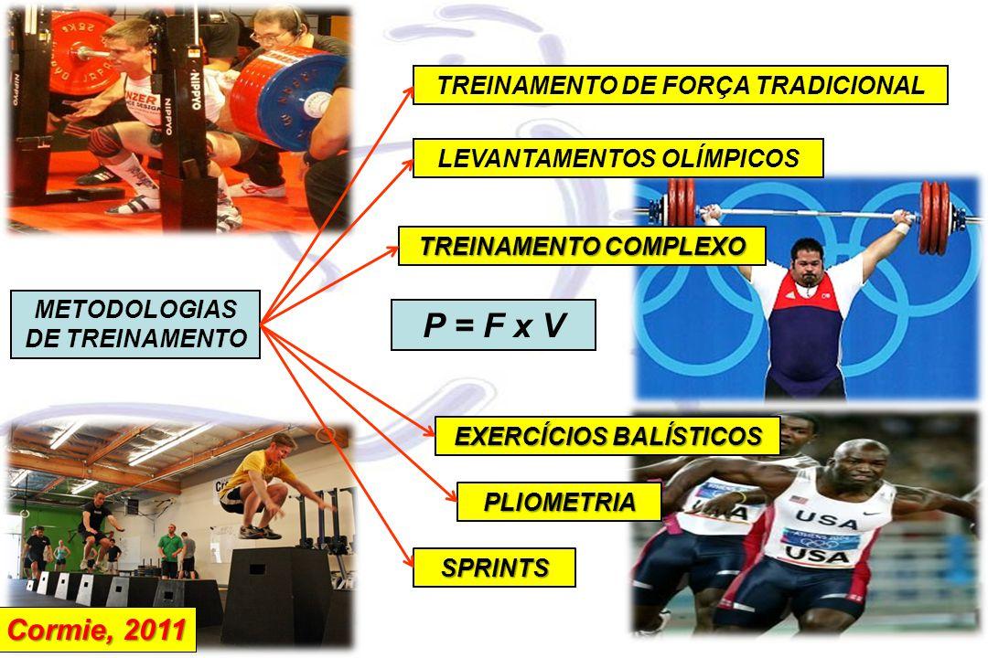 P = F x V Cormie, 2011 TREINAMENTO DE FORÇA TRADICIONAL
