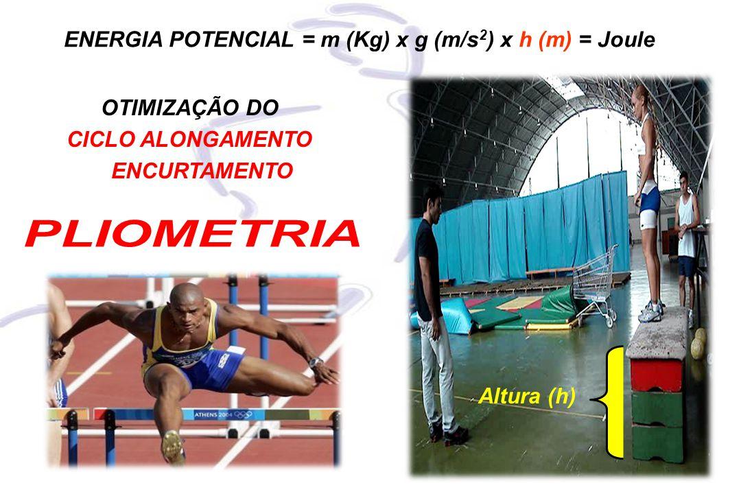 PLIOMETRIA ENERGIA POTENCIAL = m (Kg) x g (m/s2) x h (m) = Joule