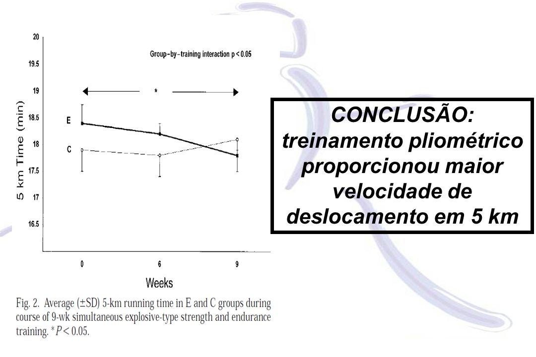CONCLUSÃO: treinamento pliométrico proporcionou maior velocidade de deslocamento em 5 km