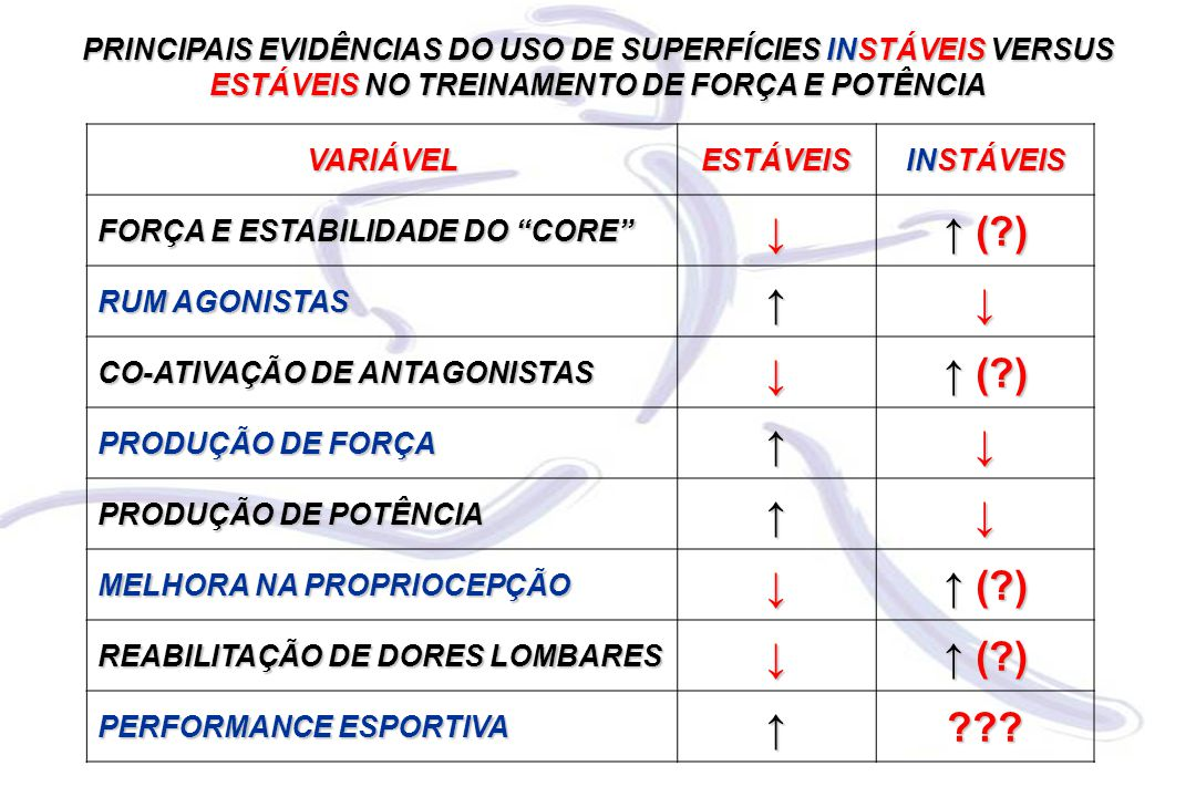 PRINCIPAIS EVIDÊNCIAS DO USO DE SUPERFÍCIES INSTÁVEIS VERSUS ESTÁVEIS NO TREINAMENTO DE FORÇA E POTÊNCIA