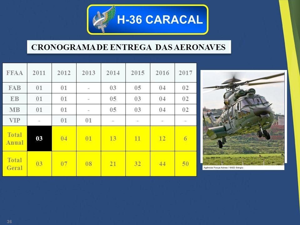 CRONOGRAMA DE ENTREGA DAS AERONAVES