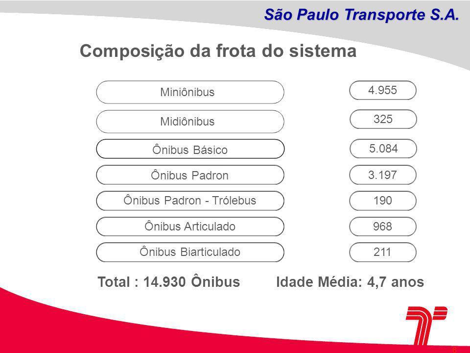 São Paulo Transporte S.A.