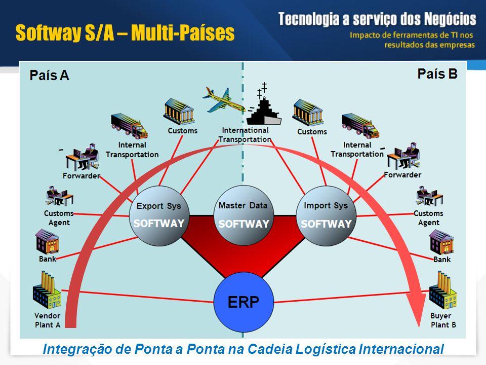 Integração de Ponta a Ponta na Cadeia Logística Internacional