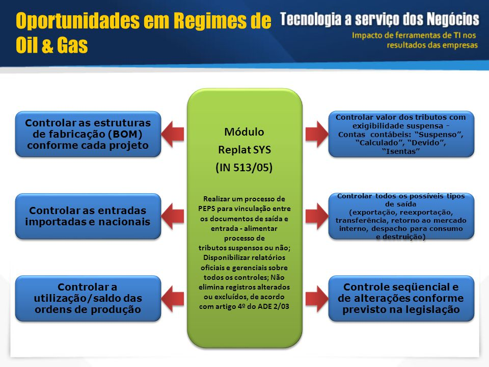 Oportunidades em Regimes de Oil & Gas