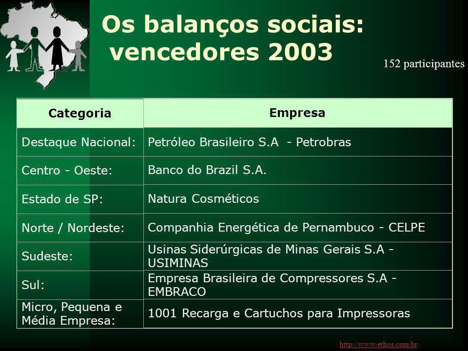 Os balanços sociais: vencedores 2003