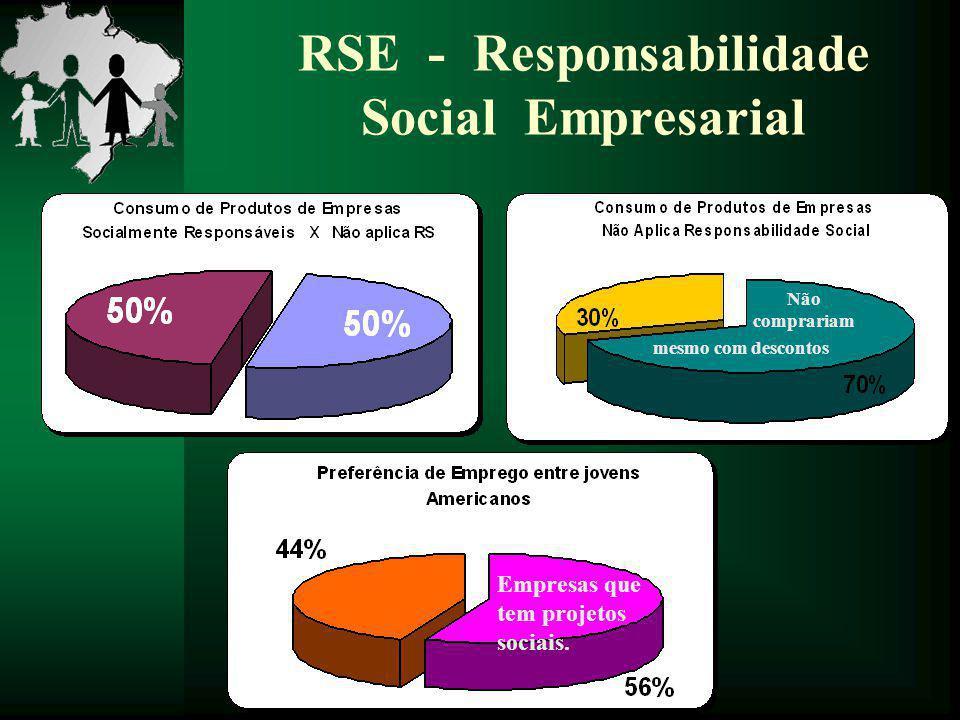 RSE - Responsabilidade Social Empresarial