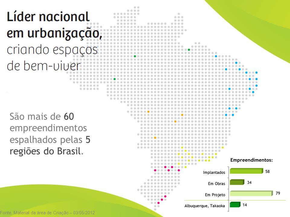 São mais de 60 empreendimentos espalhados pelas 5 regiões do Brasil.