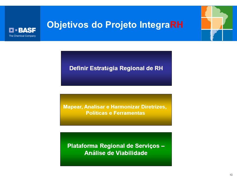Objetivos do Projeto IntegraRH