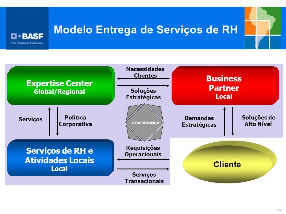 Modelo Entrega de Serviços de RH