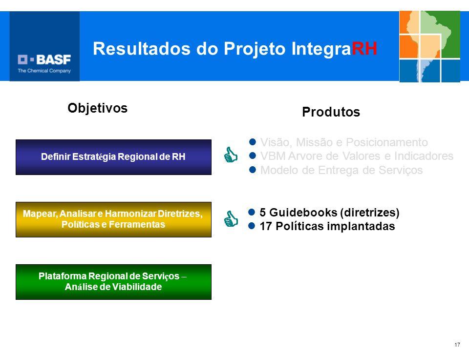 Resultados do Projeto IntegraRH