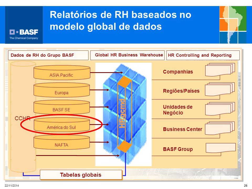 Relatórios de RH baseados no modelo global de dados