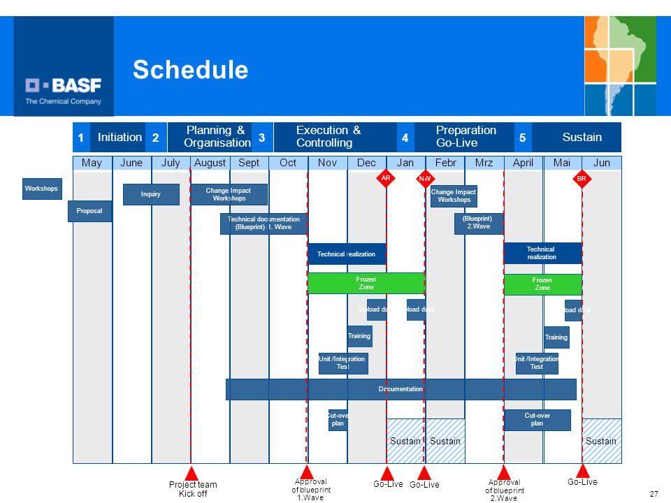 Schedule Initiation 1 2 Planning & Organisation 3 Execution &