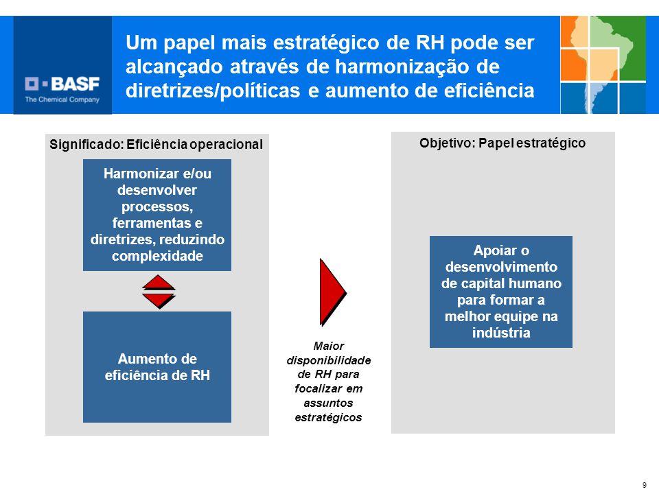 Um papel mais estratégico de RH pode ser alcançado através de harmonização de diretrizes/políticas e aumento de eficiência