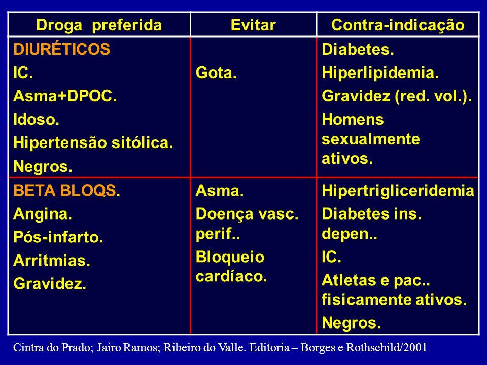 Recomendações na escolha do AH inicial como orientação para o clínico.