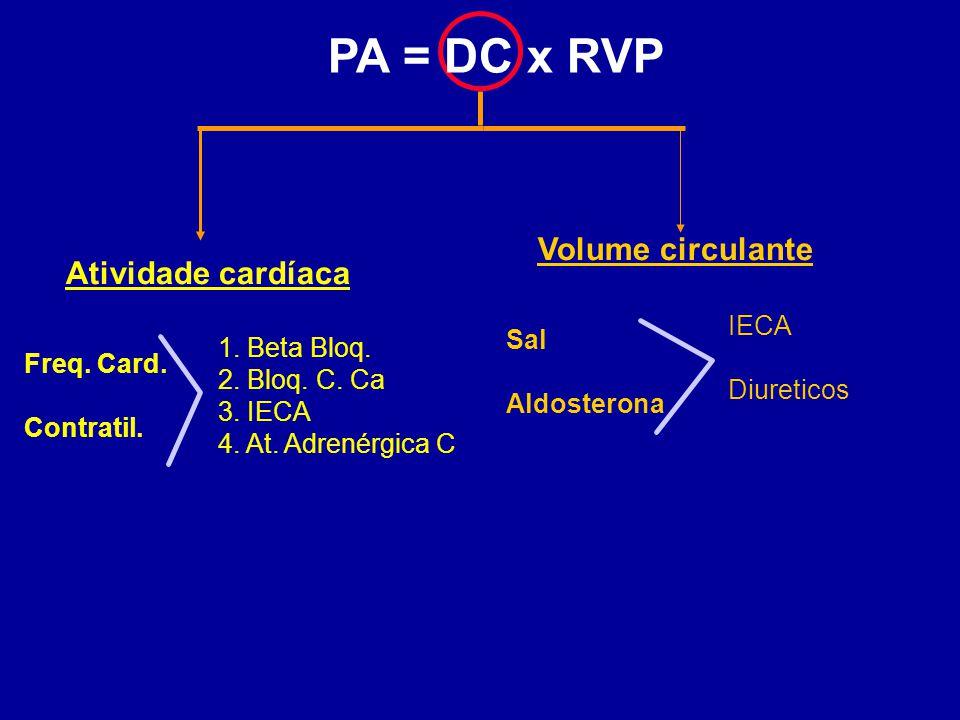 PA = DC x RVP Volume circulante Atividade cardíaca IECA Diureticos Sal