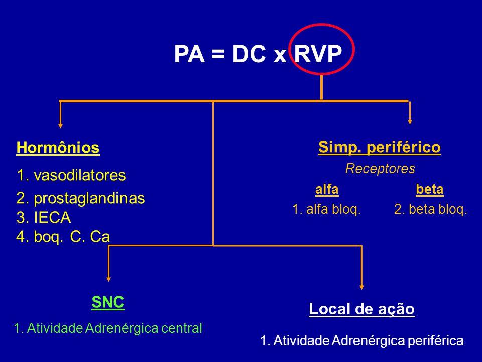 PA = DC x RVP Hormônios Simp. periférico 1. vasodilatores