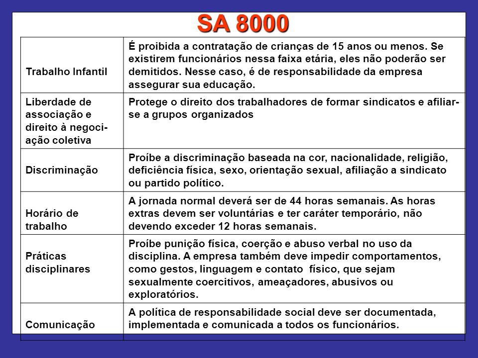 SA 8000 Trabalho Infantil.