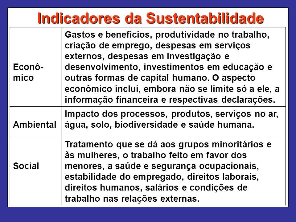 Indicadores da Sustentabilidade