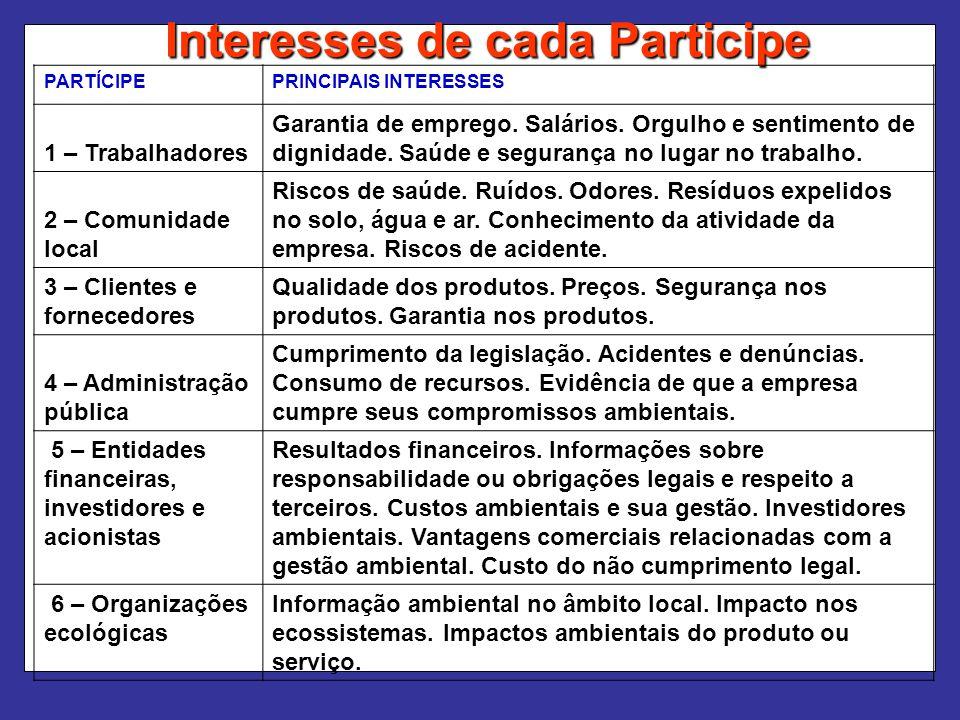 Interesses de cada Participe