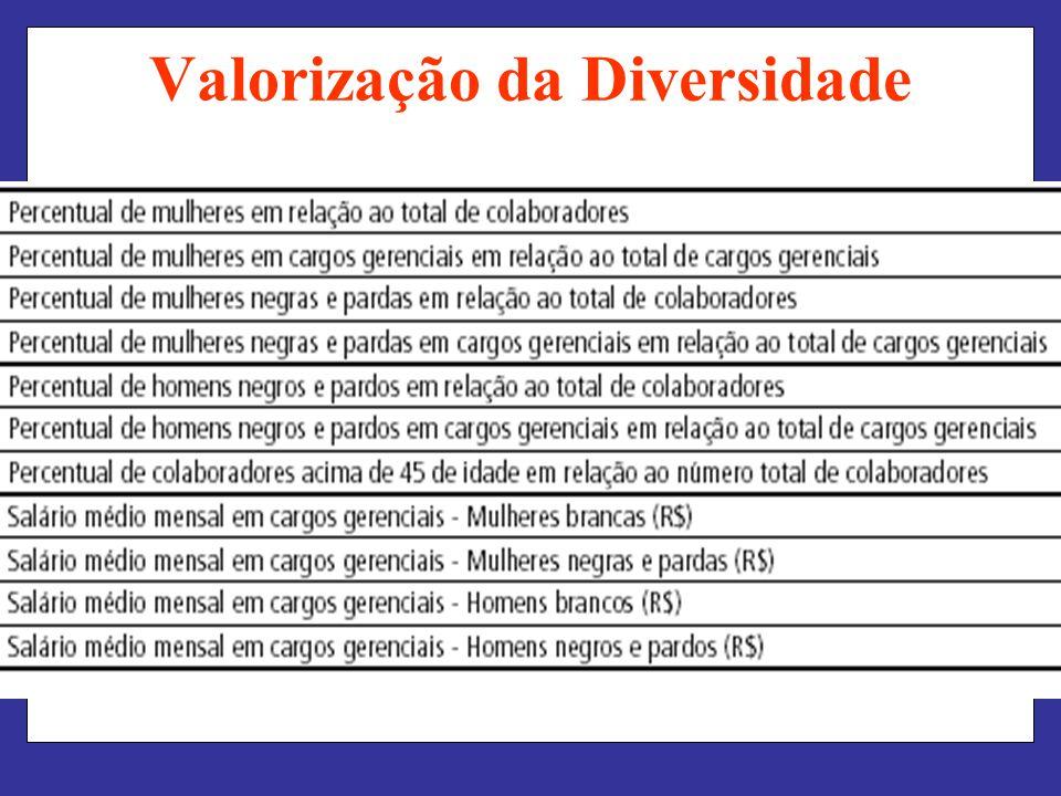 Valorização da Diversidade