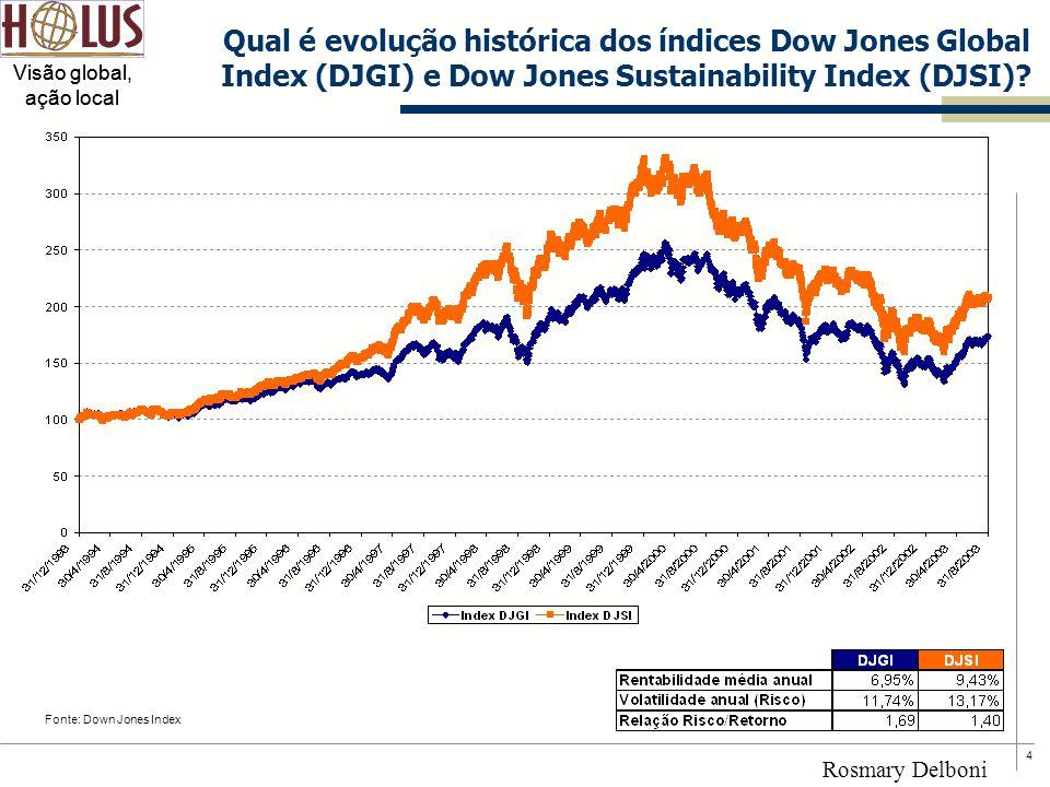 Qual é evolução histórica dos índices Dow Jones Global Index (DJGI) e Dow Jones Sustainability Index (DJSI)