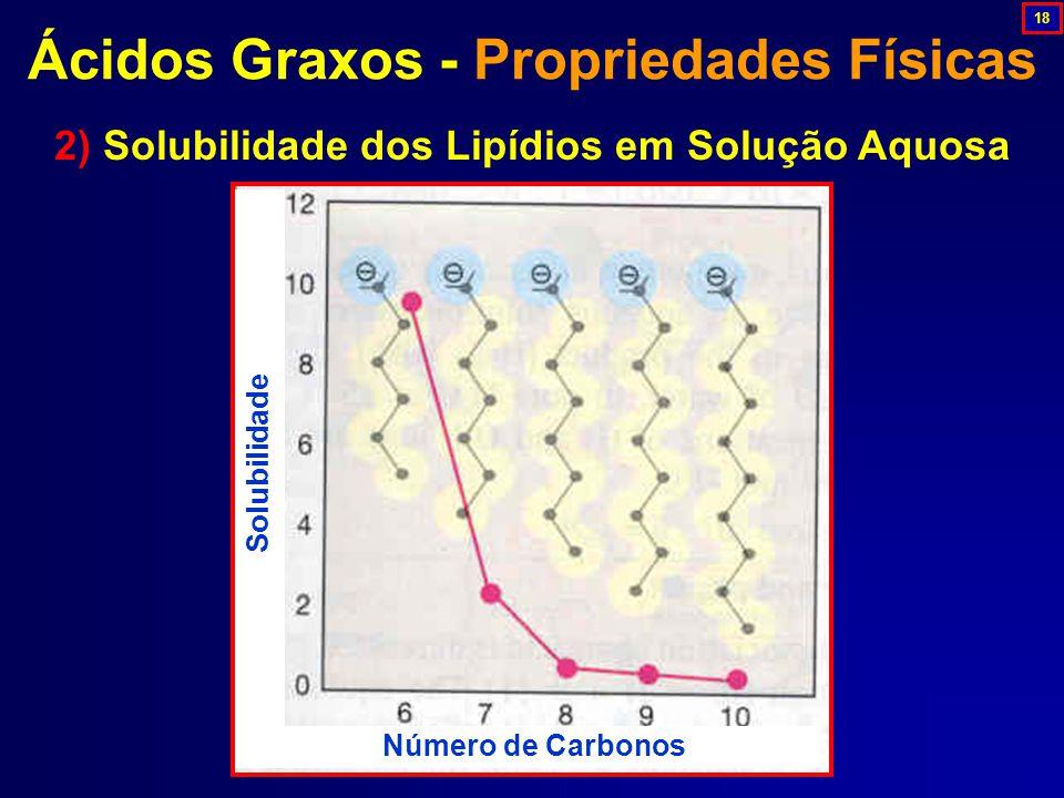 Ácidos Graxos - Propriedades Físicas