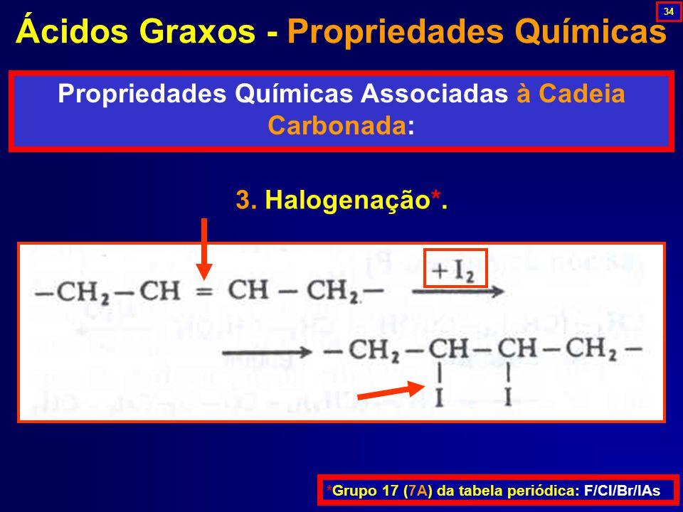 Ácidos Graxos - Propriedades Químicas