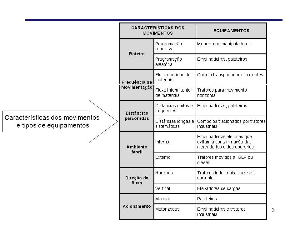 Características dos movimentos e tipos de equipamentos