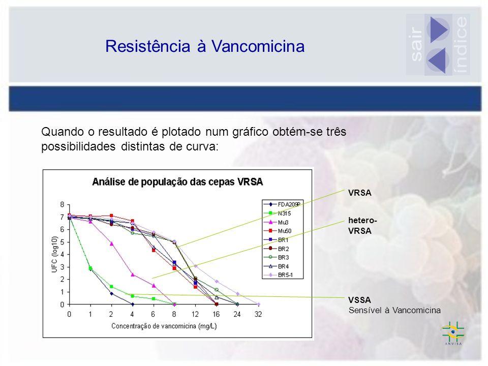 Resistência à Vancomicina