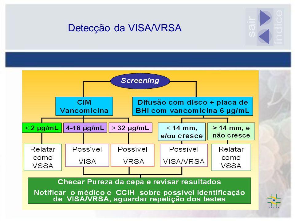 Detecção da VISA/VRSA sair índice
