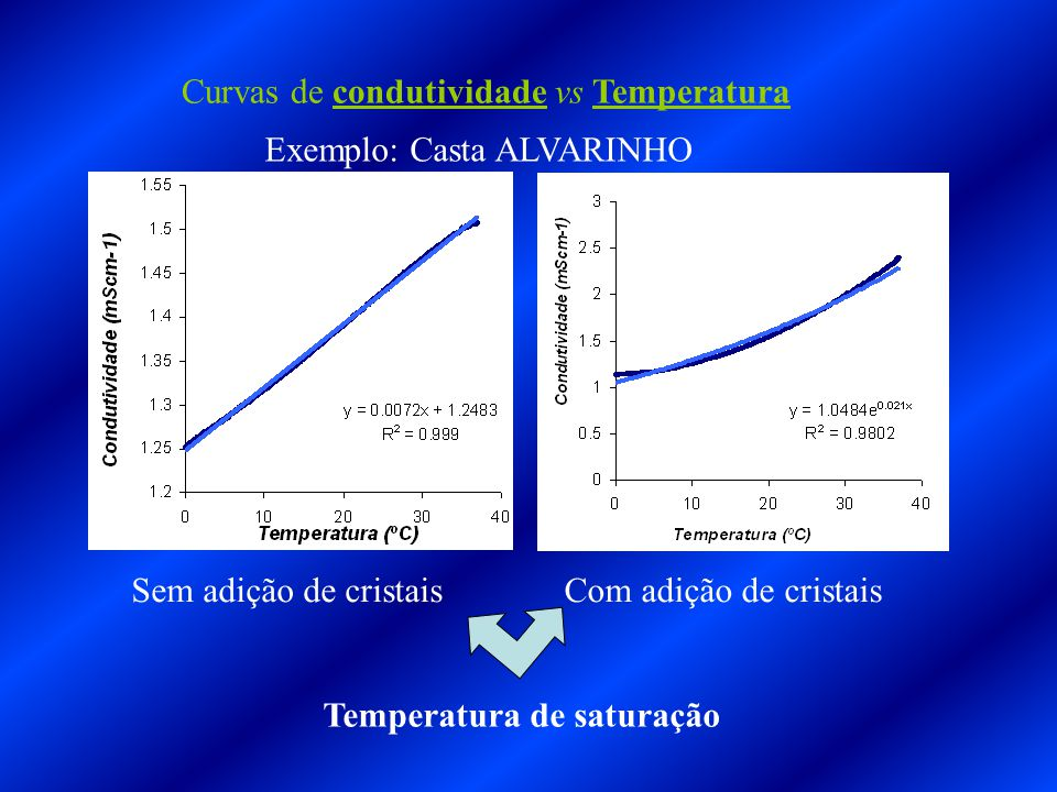 Curvas de condutividade vs Temperatura