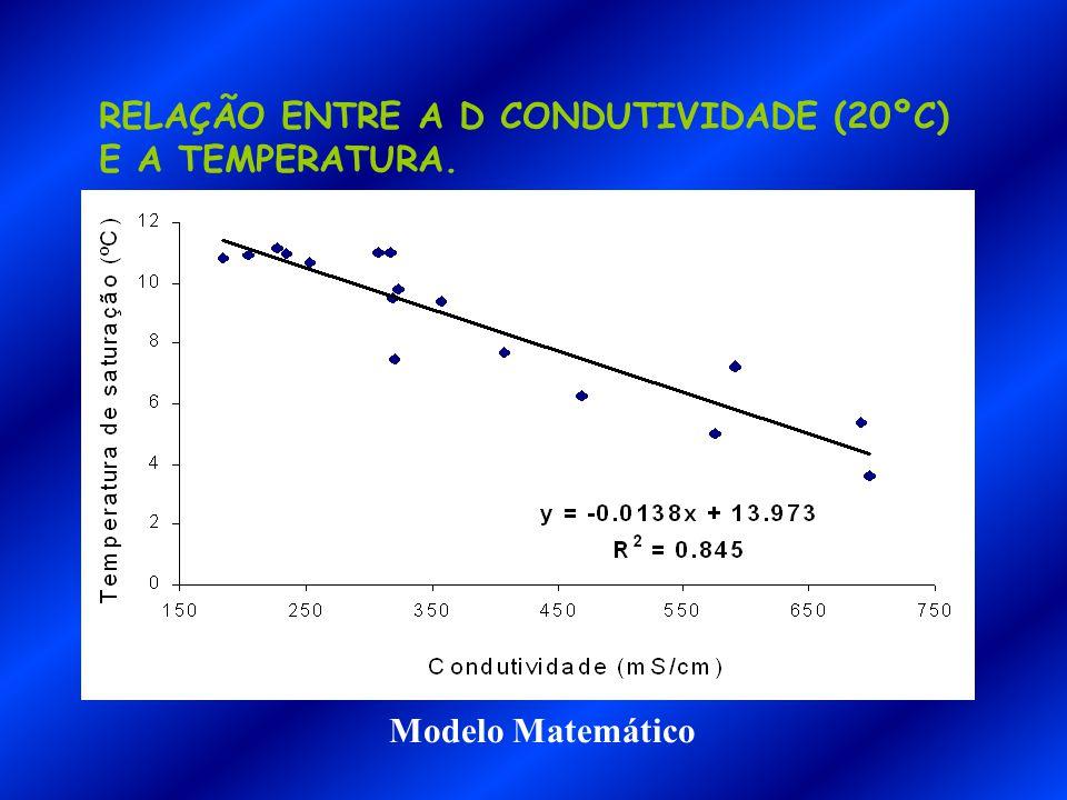 RELAÇÃO ENTRE A D CONDUTIVIDADE (20ºC) E A TEMPERATURA.