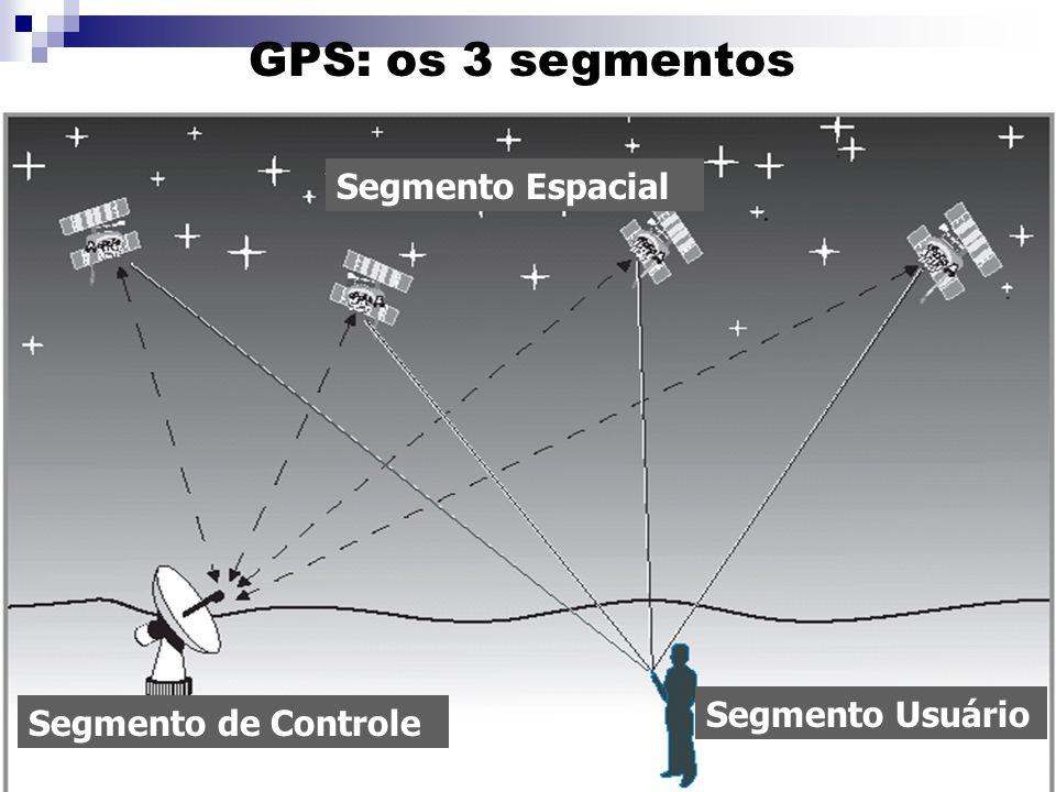 GPS: os 3 segmentos Segmento Espacial Segmento Usuário