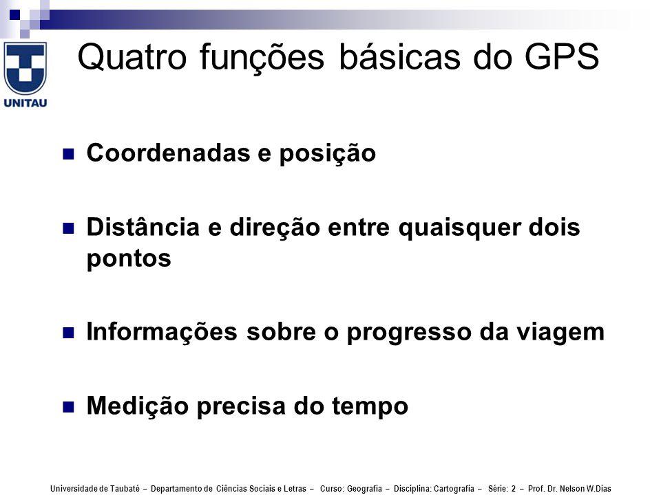 Quatro funções básicas do GPS