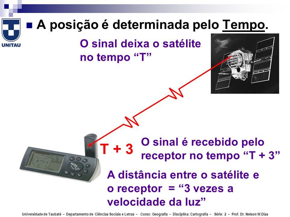 T + 3 A posição é determinada pelo Tempo.