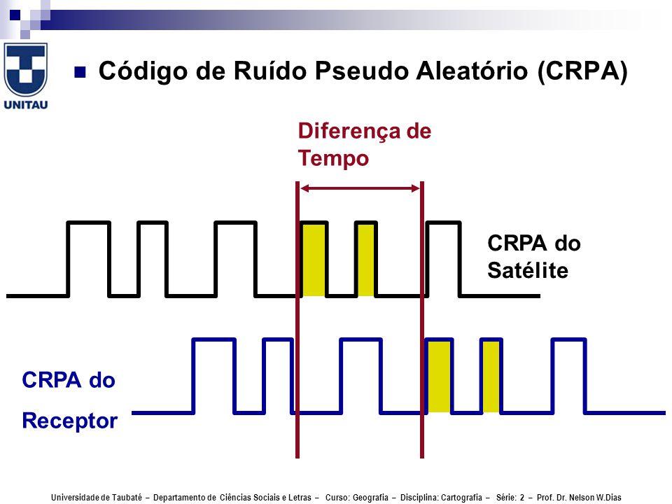 Código de Ruído Pseudo Aleatório (CRPA)