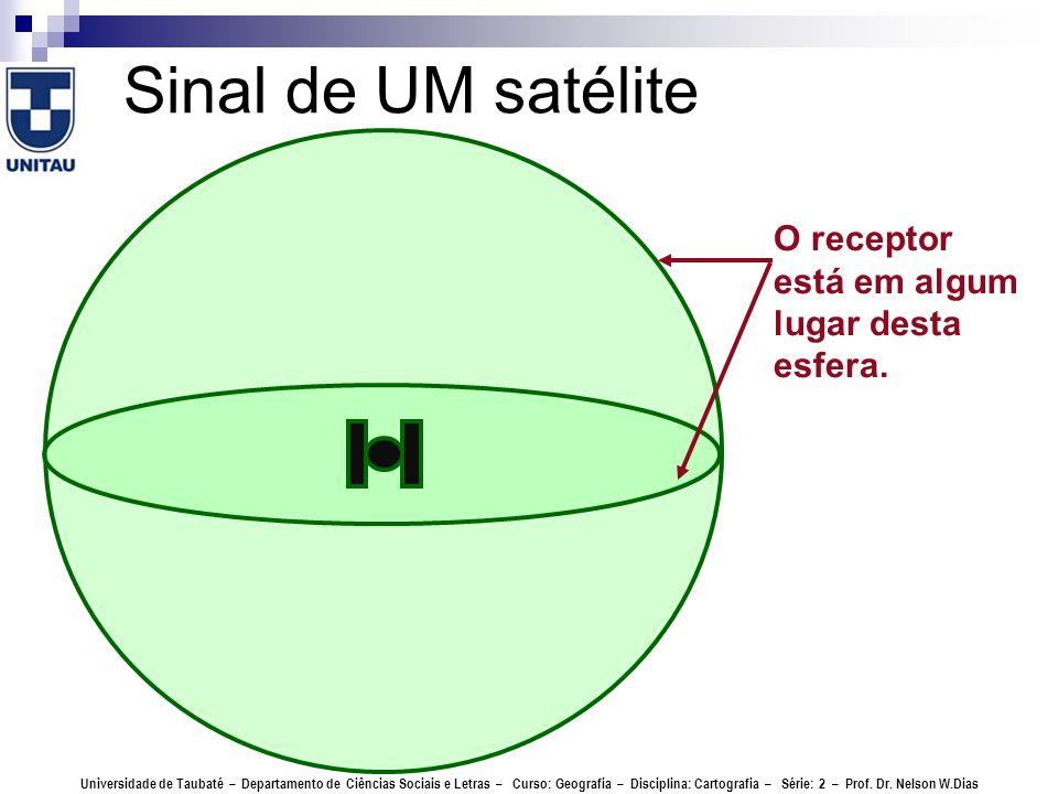 Sinal de UM satélite O receptor está em algum lugar desta esfera.