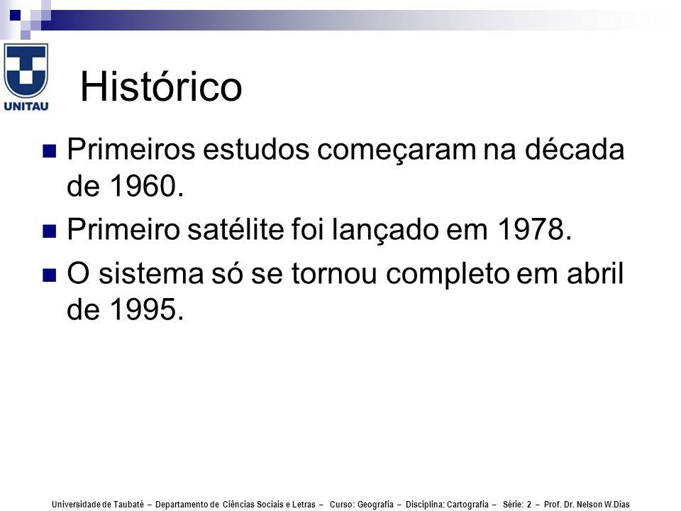 Histórico Primeiros estudos começaram na década de 1960.