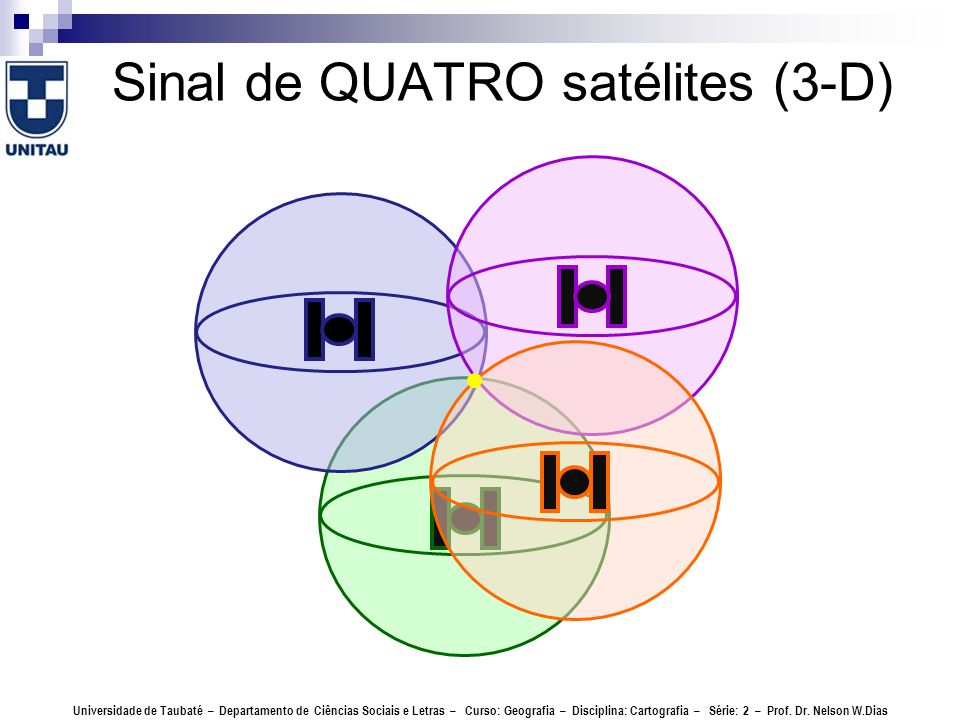 Sinal de QUATRO satélites (3-D)