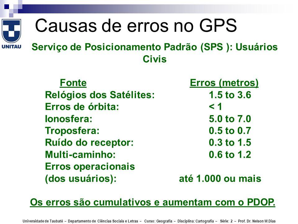 Serviço de Posicionamento Padrão (SPS ): Usuários Civis