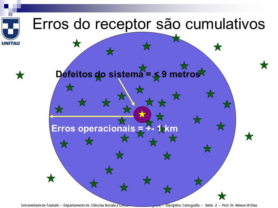 Erros do receptor são cumulativos
