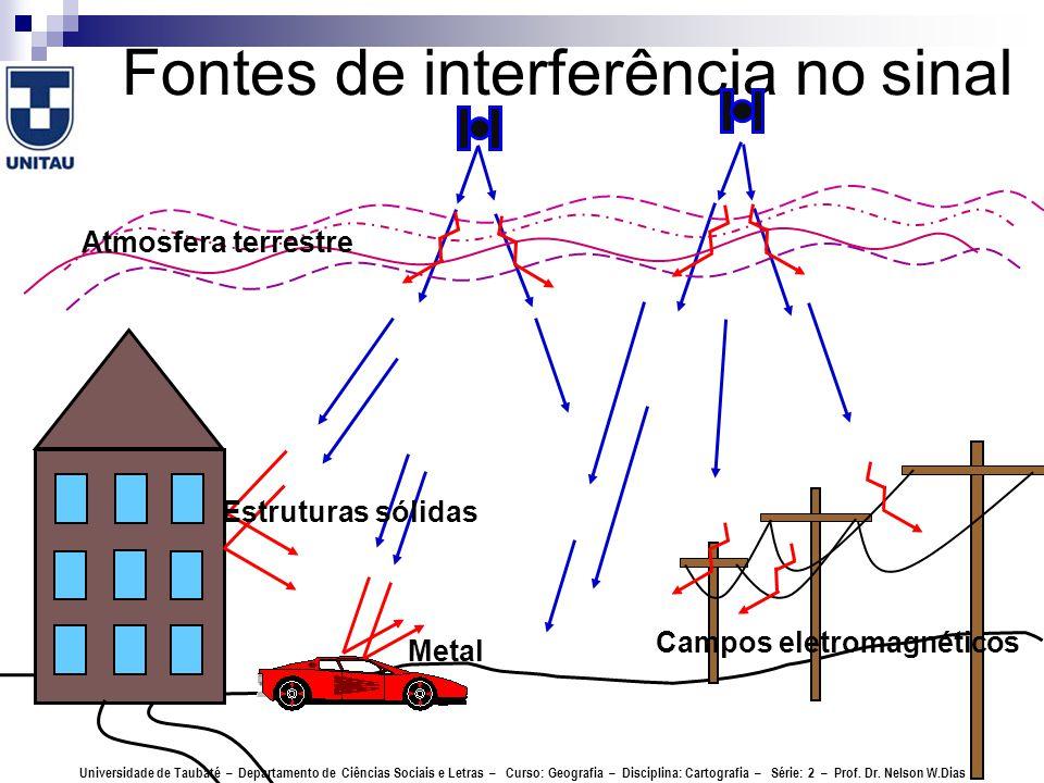 Fontes de interferência no sinal