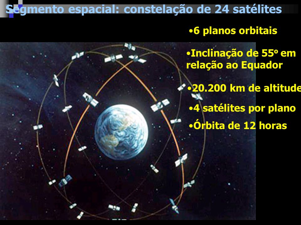 Segmento espacial: constelação de 24 satélites