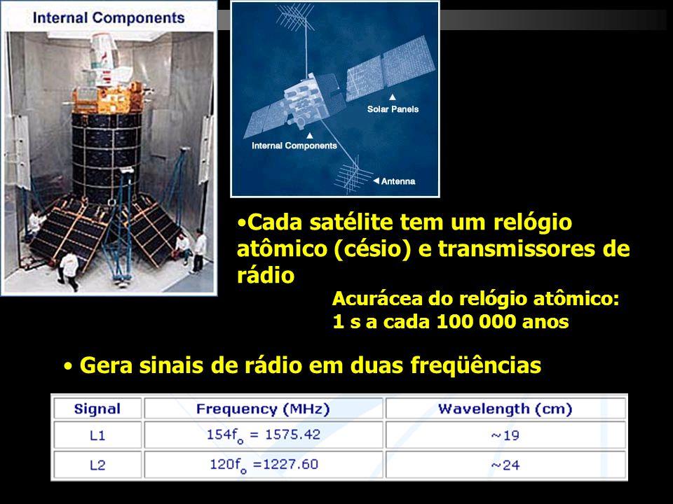 Cada satélite tem um relógio atômico (césio) e transmissores de rádio