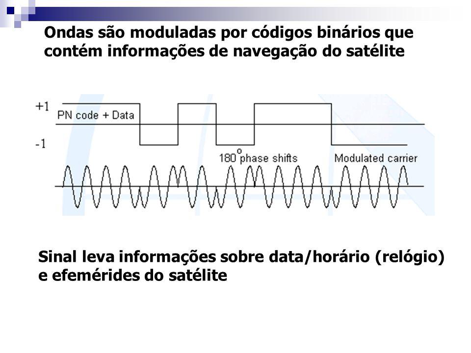 Ondas são moduladas por códigos binários que contém informações de navegação do satélite