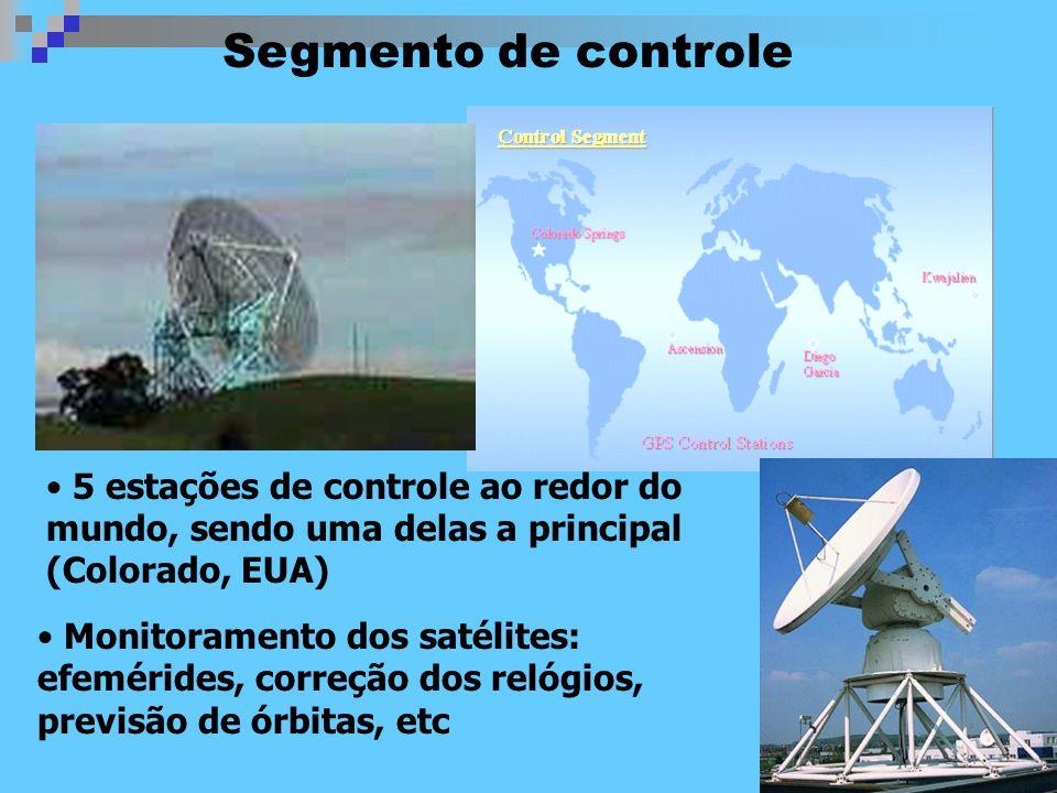 Segmento de controle 5 estações de controle ao redor do mundo, sendo uma delas a principal (Colorado, EUA)