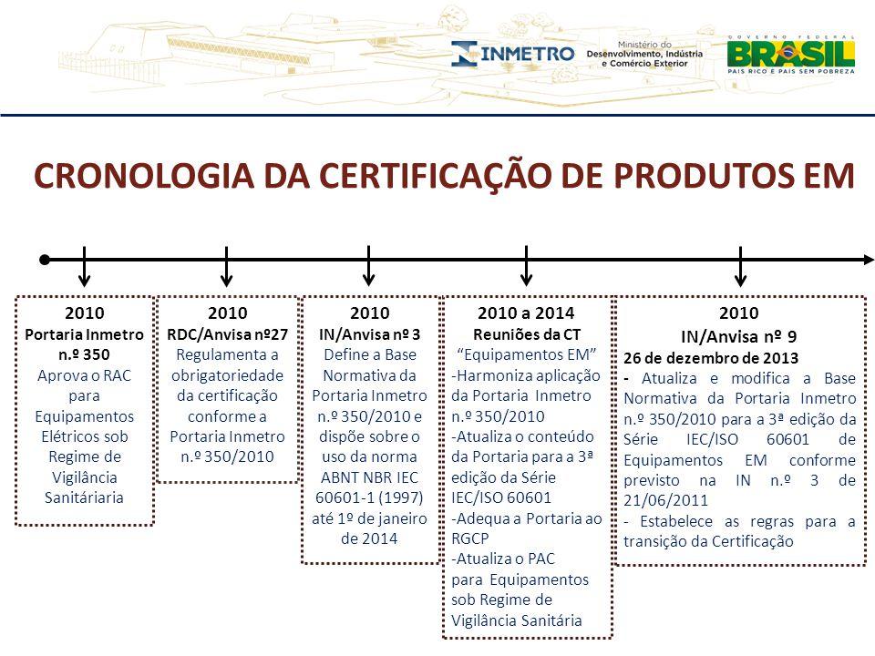 CRONOLOGIA DA CERTIFICAÇÃO DE PRODUTOS EM