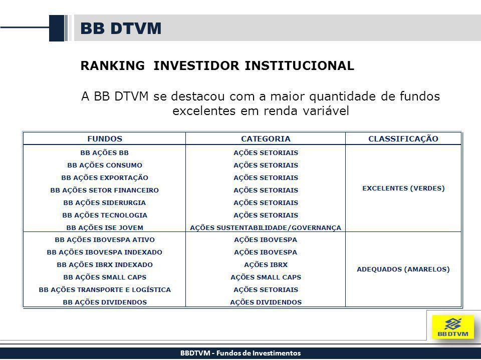 BBDTVM - Fundos de Investimentos